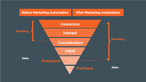 Automated Marketing funnel