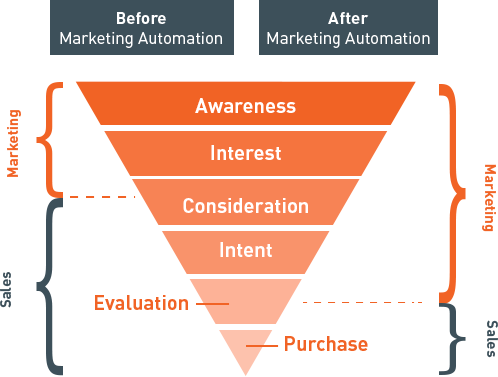 The changing sales and marketing landscape