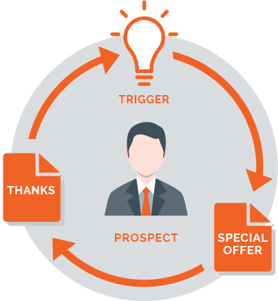 Control what your prospects see next