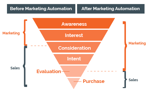 Marketing Automation Before and After